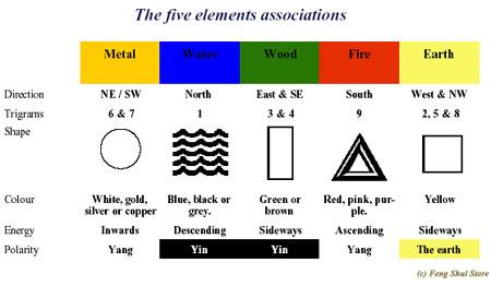 Femg Shui colours