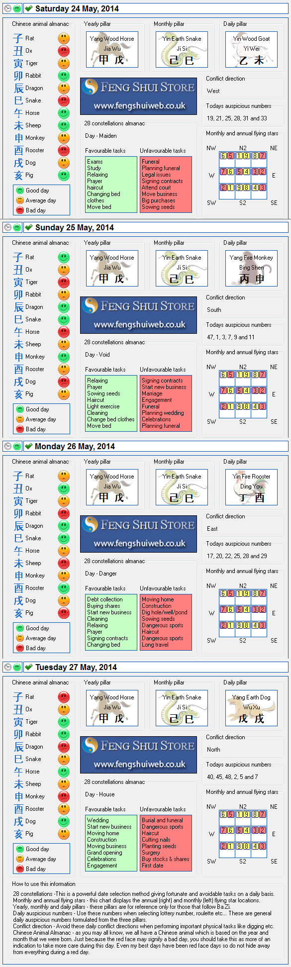 Hi everyone, I hope you are all well and are enjoying your day. Here is the Free Feng Shui Tong Shu Almanac for Saturday 17th - Monday 19th April 2014. Wishing you all a great weekend, Daniel How to use the Tong Shu Almanac 28 constellations -This is a powerful date selection method giving fortunate and avoidable tasks on a daily basis. Monthly and annual flying stars – this chart displays the annual (right) and monthly (left) flying star locations. Yearly, monthly and daily pillars – these pillars are for reference only for those that follow Ba Zi. Daily auspicious numbers – Use these numbers when selecting lottery number, roulette etc… These are general daily auspicious numbers formulated from the three pillars. Conflict direction – Avoid these daily conflict directions when performing important physical tasks like digging etc. Chinese Animal Almanac – as you may all know, we all have a Chinese animal which is based on the year and month that we were born. Just because the red face may signify a bad day, you should take this as more of an indication to take more care during this day. Even my best days have been red face days so do not hide away from everything during a red day. Tong Shu Almanac for Saturday 17th - Monday 19th May 2014