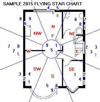 Sample Flying Star Chart for 2015