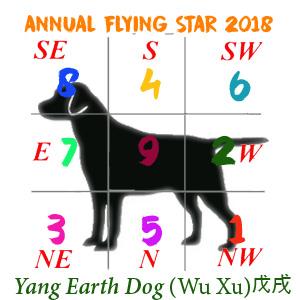 Dog Flying Stars chart - 2018